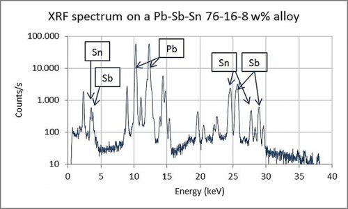 Figure 5: XRF spectrum with the indication of specific lines for lead (Pb), tin (Sn) and antimony (Sb). The X-axis shows the energy of the X-ray beam in keV, the Y-axis shows the counts per second on a logarithmic scale, and radiation detected from each element present in the alloy.